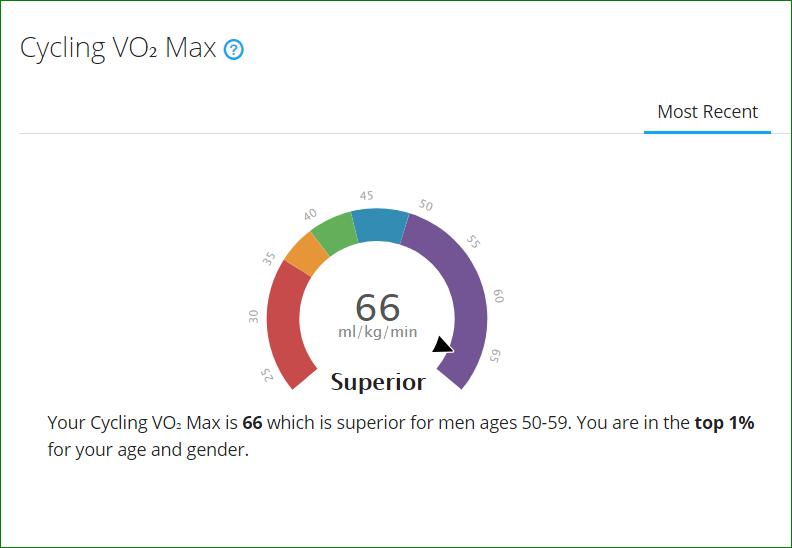 V02 Max July 12 18