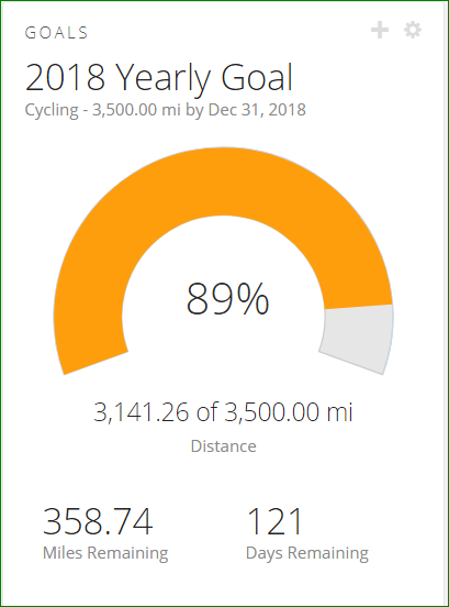 Yearly goal as of 9-1-18